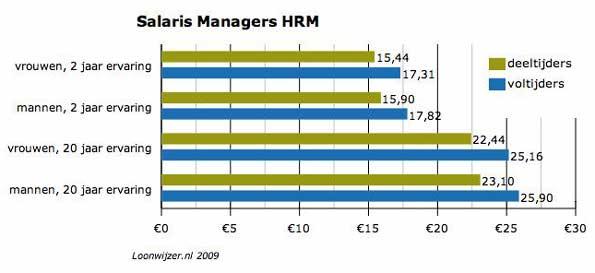 grafiek-salaris-managers-hrm-2009.jpg