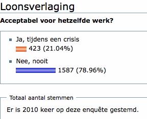 Is loonsverlaging acceptabel voor hetzelfde werk? Ja, zeiden 423 Loonwijzer-bezoekers. Nee, zeiden 1587 bezoekers.