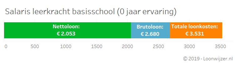 lonen_basisschoolleerkracht.png