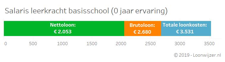 lonen_basisschoolleerkracht_v2.png